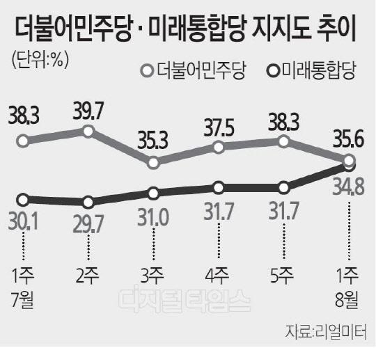 지지율 우수수… 민주당 `부동산 트라우마` 재현 조짐